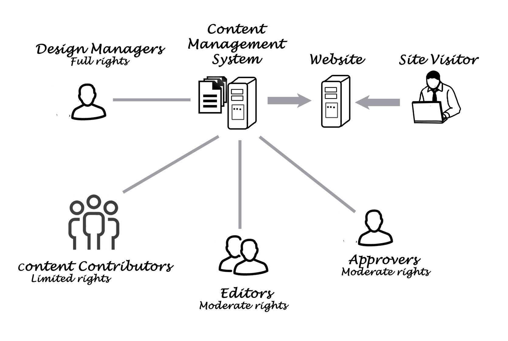 38833998 - content management system
