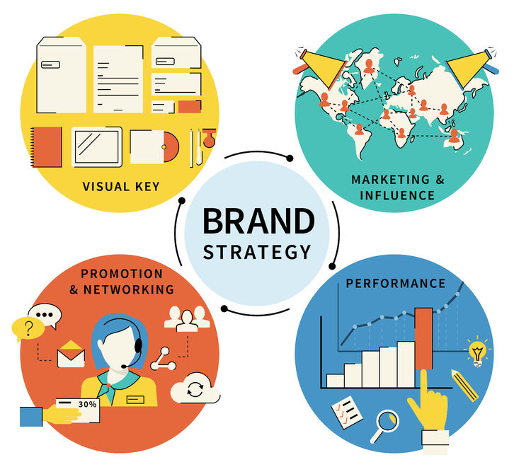 44494934 - infographic flat contour illustration of brand strategy - four items.